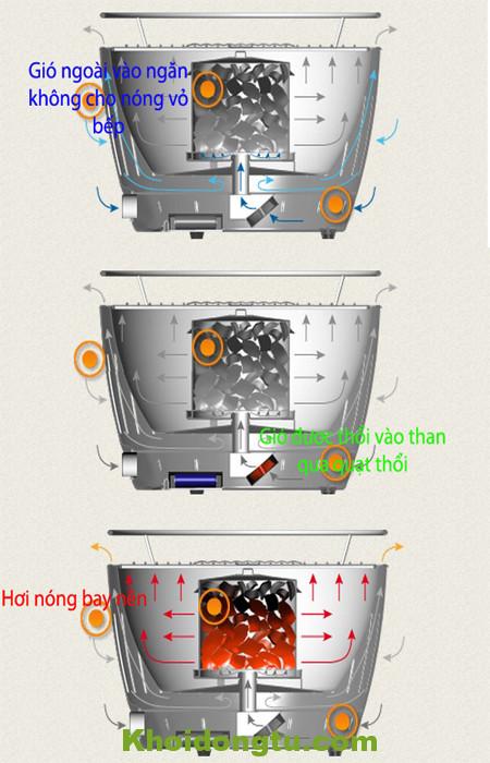 Hướng Dẫn Sử Dụng Bếp Nướng LG435